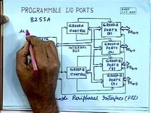 lec 14 - I/O Ports (Input - Output Ports)