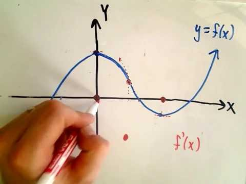 Sketching the Derivative of a Function