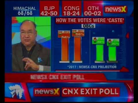 NewsX-CNX Exit Poll 2017: BJP set to retain Gujarat with huge margin