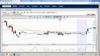 Binary Options How To Trade Profitably Setting Up Our Charts Part 1