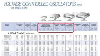 VCO Fundamentals