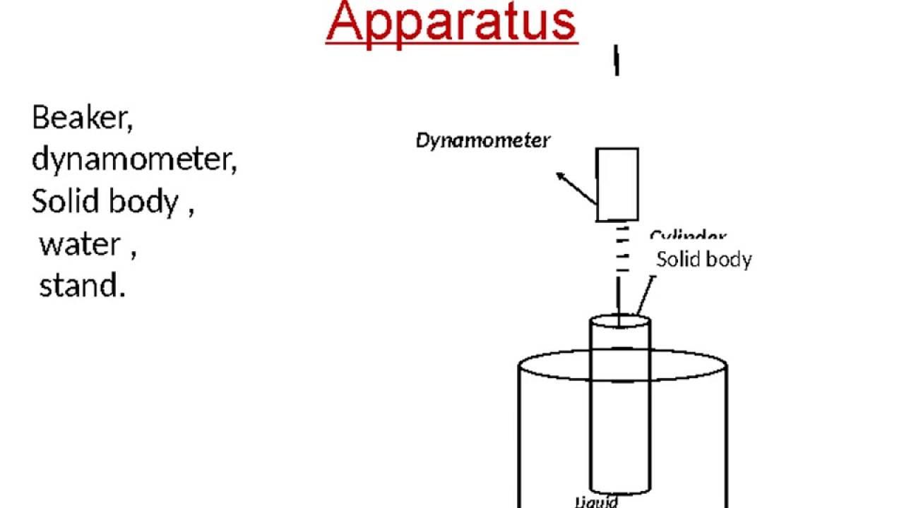 Uncategorized Archimedes Principle Experiment principle of archimedes experiment youtube experiment