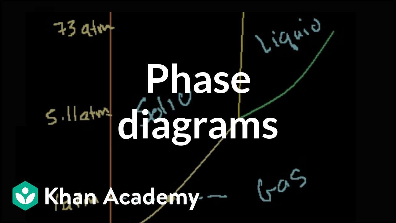Phase diagrams states of matter and intermolecular forces phase ccuart