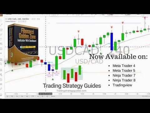 Best Fibonacci Trading Indicators?