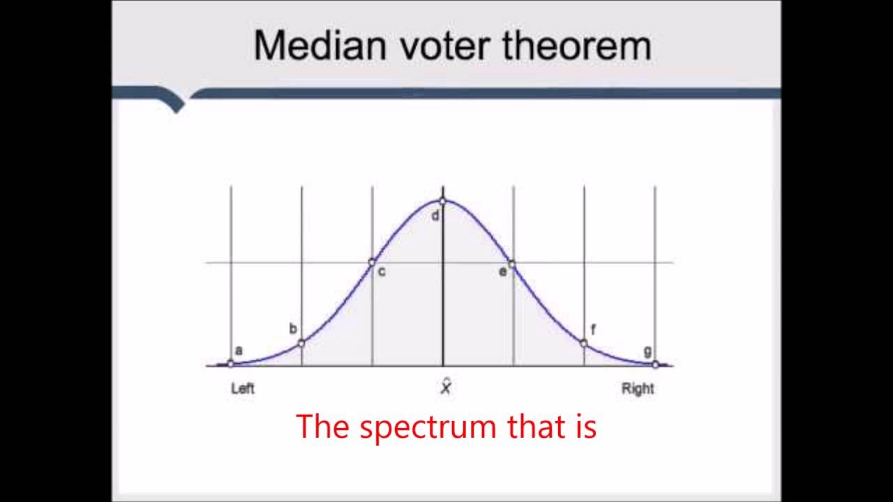 an introduction to the median voter theorem When i began dipping my toes into game theory and rational choice theory, like many others, i learned about the median voter theorem (mvt) this theory is essentially the hotelling's law of voting, in which two competing politicians, on any given issue, will adopt views similar to the median on a spectrum of views of.