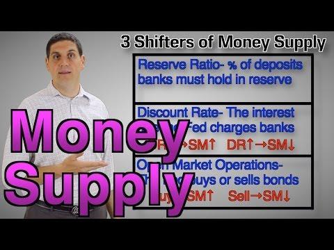 Money Supply Shifters- Macroeconomics 4.7