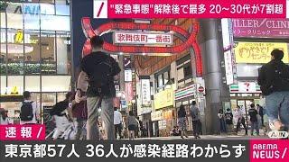 東京57人 20~30代多く36人は感染経路不明(20/06/27)