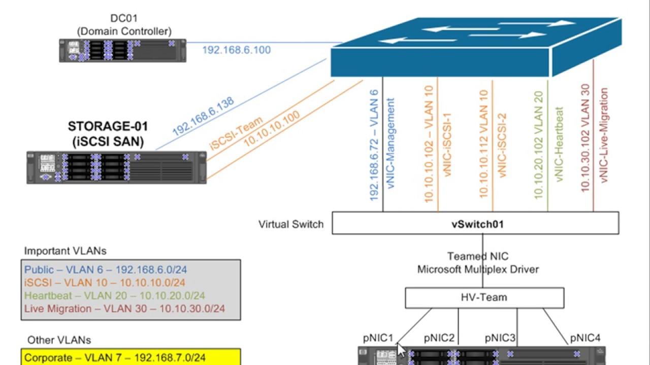 Exam 70740    Training     Server 2016 HyperV Cluster    Diagram