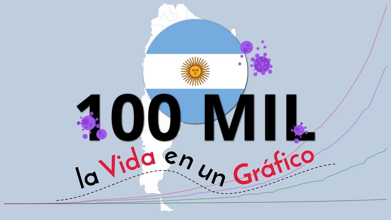 Argentina 100 Mil Casos Confirmados - Cifras en Detalle de Cada Provincia - Recuperados y Pérdidas
