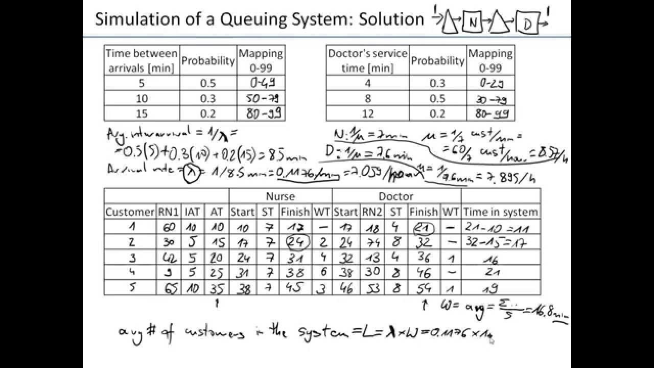 Ch12-01 Queuing Problem Simulation (Manual)