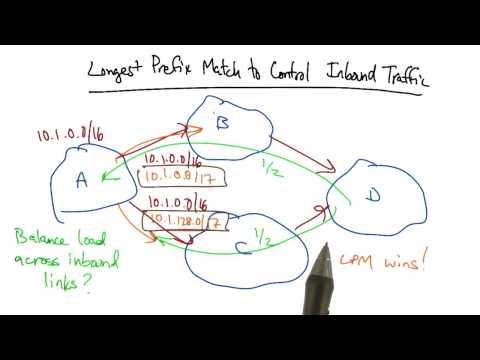Longest Prefix Match to Control Inbound Traffic