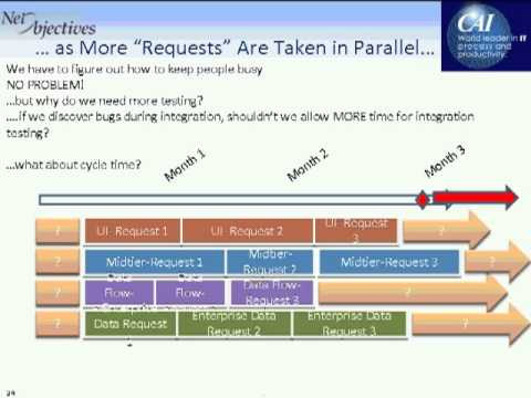 Fabelhaft An Agile Developer's Guide to Lean Software Development - YouTube @PX_45