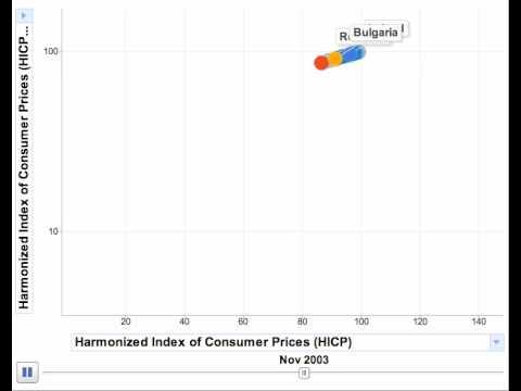 HICP data Europe