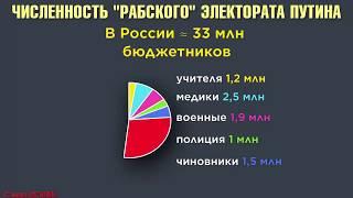 ВСЕ, КТО ПРОТИВ ОПГ ПУТИНА И ВЛАСТИ БРАТКОВ 90-Х ГОДОВ,  ВСЕ - НА ВЫБОРЫ !!!