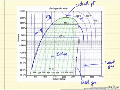 Pressure enthalpy diagram also youtube rh
