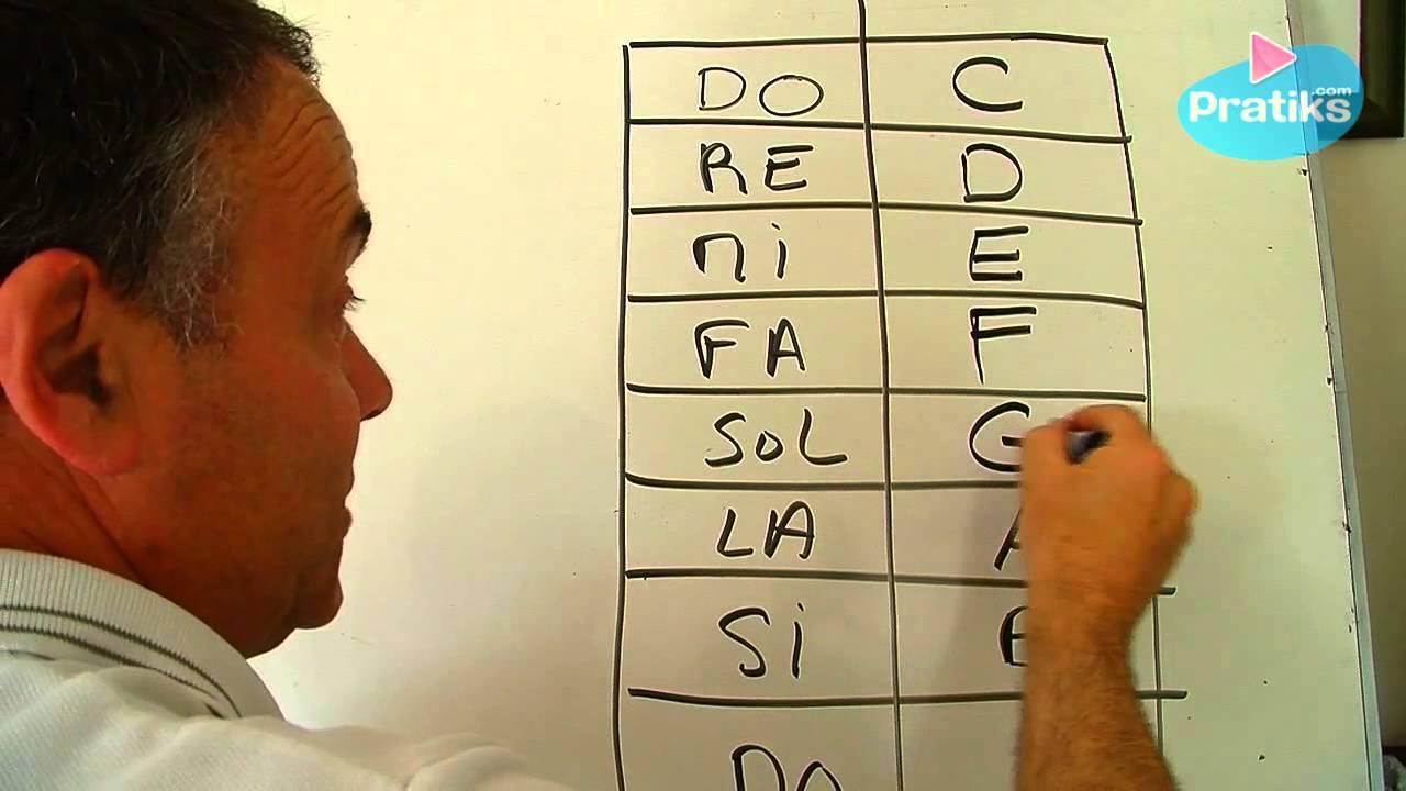 Solf ge le nom des notes en fran ais et en anglais youtube for Portent en francais