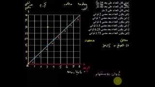 شرح مفصل لمنحنى الموقع والزمن (1-2)