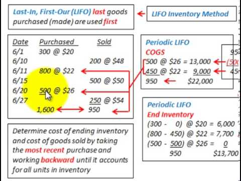 Accounting For Lifo