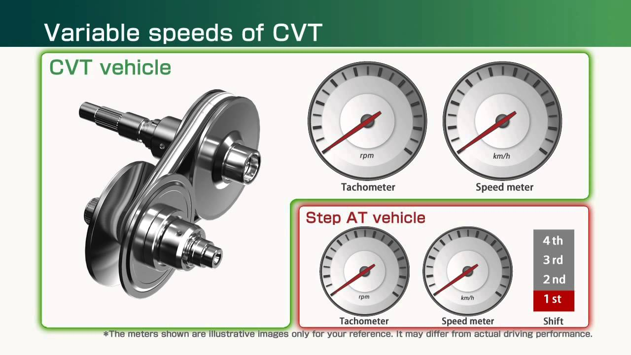 Jatco - Mechanism Of A Cvt