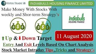 Indiabulls housing finance Share Price Target  11 August/Indiabulls Share News/IBULHSGFIN/Indiabulls