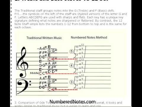 Traditional music notation vs Numbered Notes