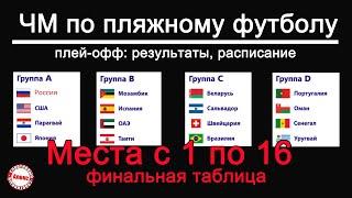ЧМ по пляжному футболу Кто чемпион 2021 Таблица с 1 по 16 место Результаты Beach Soccer WC 2021