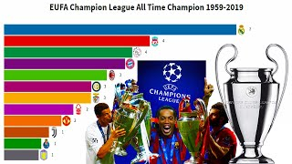UEFA Champion League (UCL) All Time Champion 1959-2019