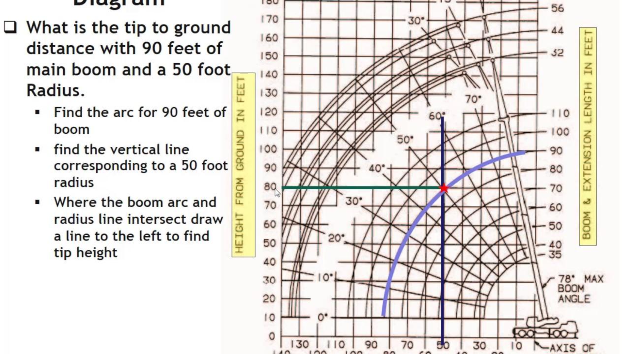 Using the Grove Range Diagram  YouTube