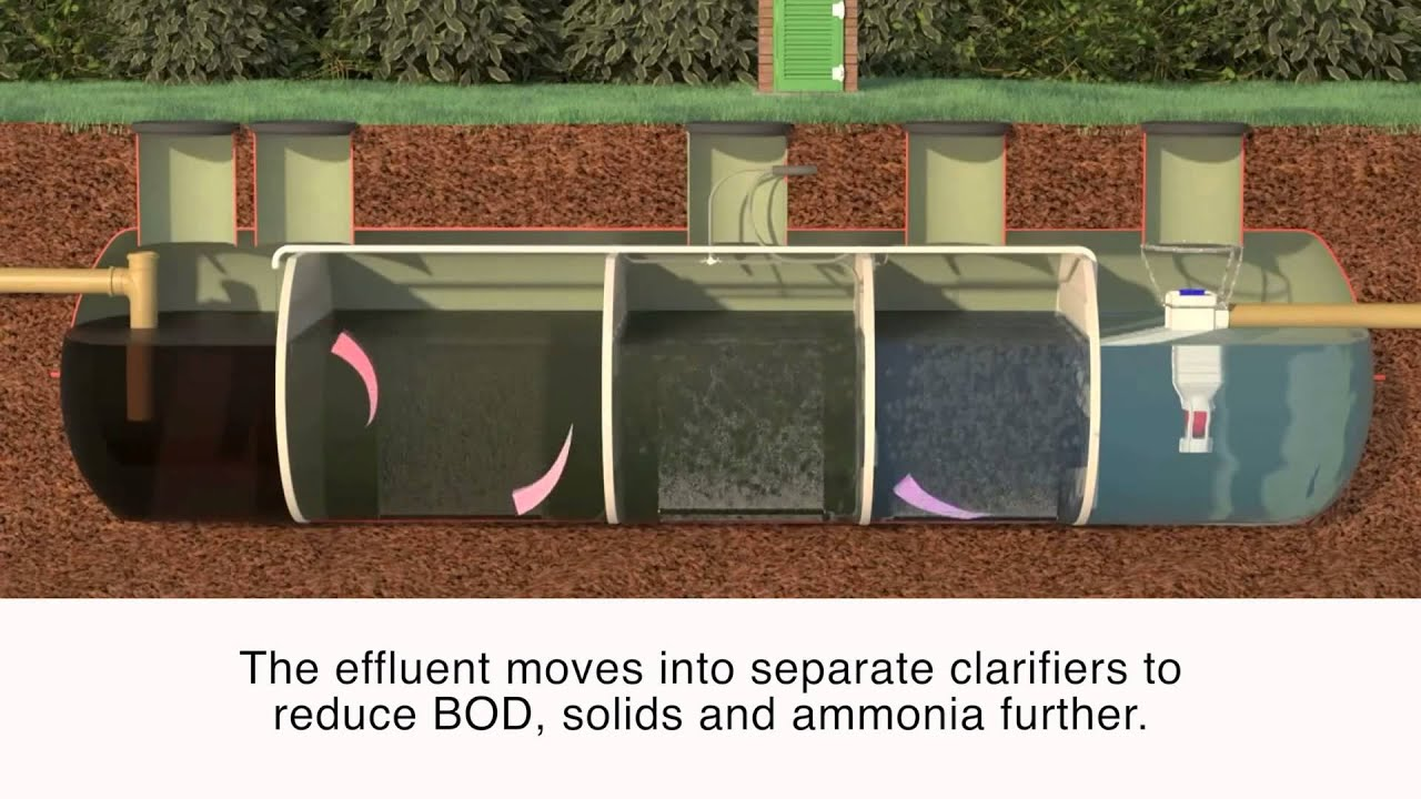 Ultra:Polylok Sewage & Wastewater Treatment Plants | Sewage