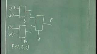 Lecture 29 - MULTIPLEXER BASED DESIGN