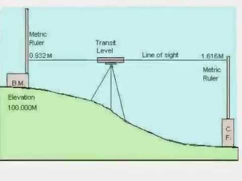 How To Determine Elevations And Excavation Depths Slideshow YouTube - How to determine elevation