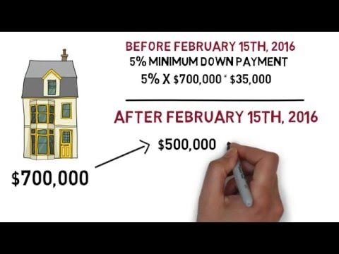 Minimum Down Payment Increase for Home Purchases in Canada Explained