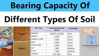 Soil bearing Capacity of different types of soil | SBC of Soil | Soil bearing Capacity | Soil SBC