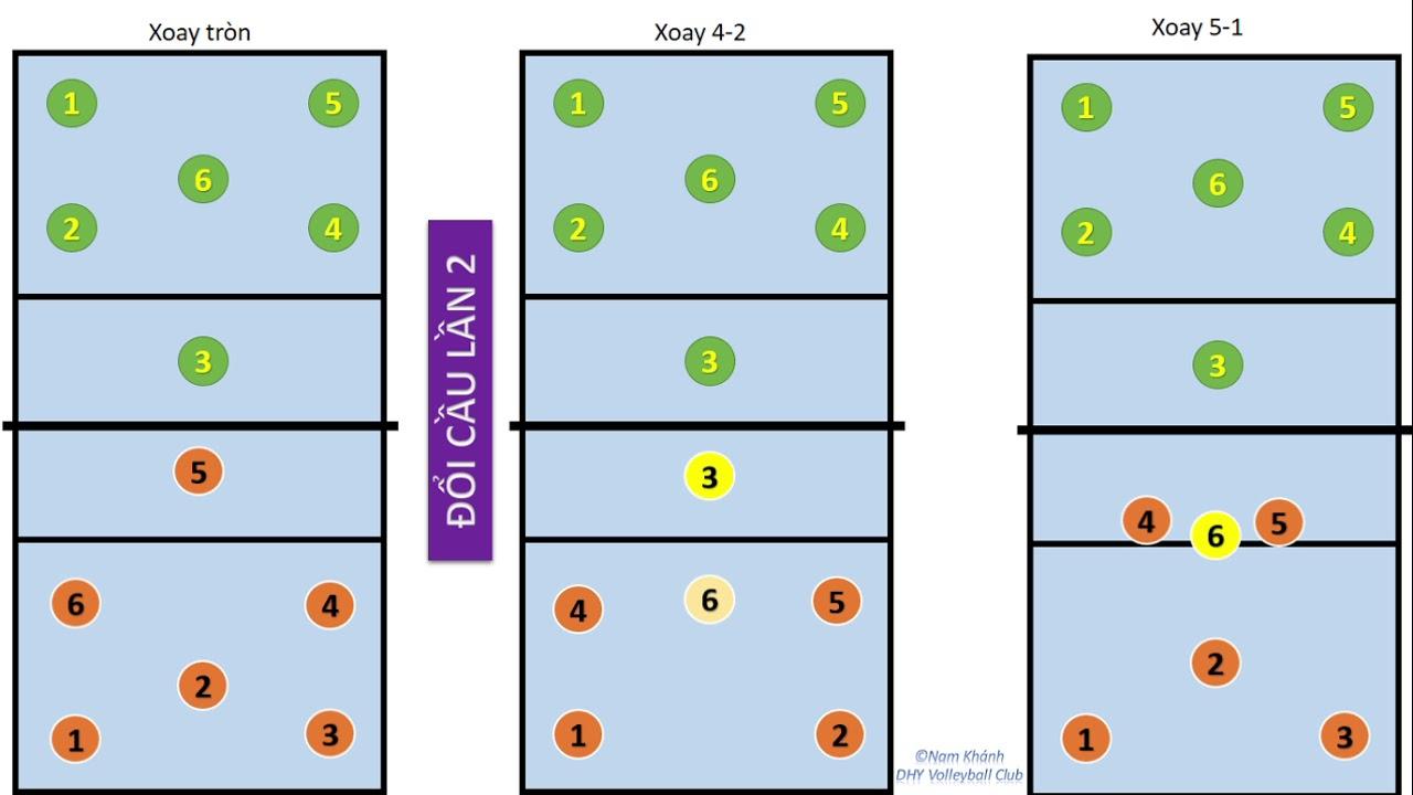 Hướng dẫn đổi cầu/xoay cầu trong bóng chuyền trực quan, sinh động