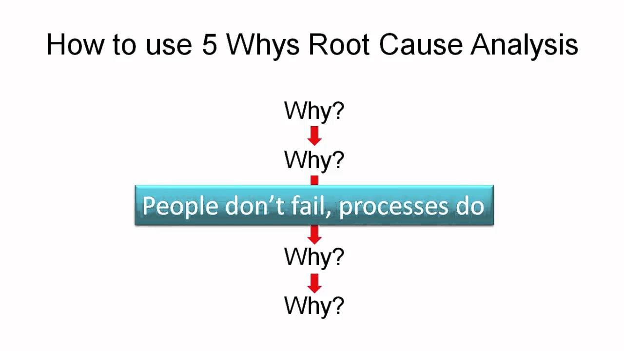 an analysis of the causes of Get a professional root cause analysis template to analyze the problems and to plan a reasonable solution download templates for word, excel, ppt it's referred to as a root cause, because its been identified as the underlying reason of the problem at hand once the problem occurs, a root cause.