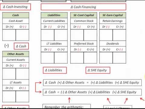 Consolidated Cash Flow Statement (Indirect Cash Flow Method