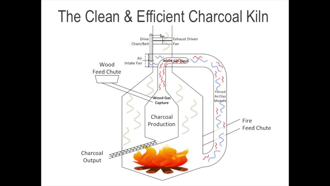 A Cleaner And More Efficient Charcoal Kiln For Developing