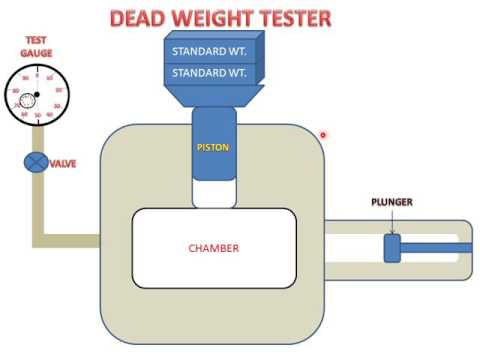 DEAD WEIGHT TESTER(FOR TESTING GAUGES)