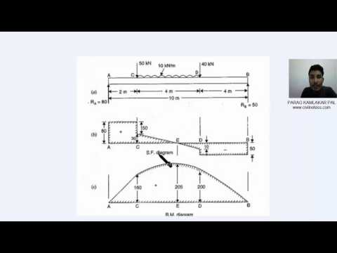 Bending moment and Shear force of beam calculation in Hindi by PARAG PAL