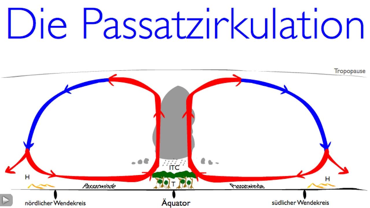 Die Passatzirkulation