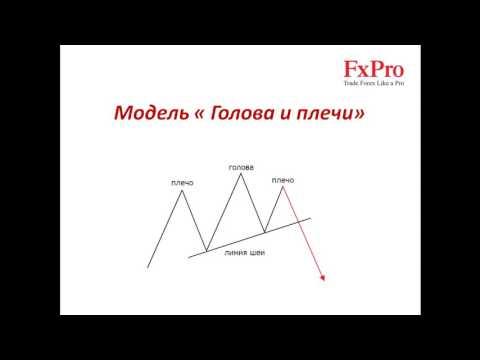 Трейдинг с нуля. Урок 13: Графические модели разворота на рынке | Обучение FOREX (FxPro)