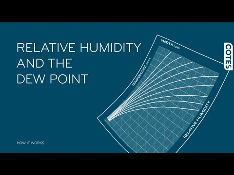 Relative humidity and the dewpoint