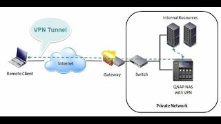 видео VPN, ЧТО ЭТО ТАКОЕ ДЛЯ ЧАЙНИКОВ — Настройка VPN-сервера на хостинге – для чайников