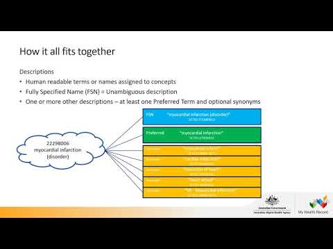 Introduction To SNOMED CT-AU