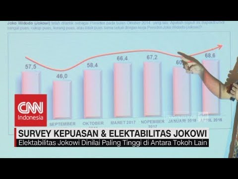 Survei Kepuasan & Elektabilitas Jokowi