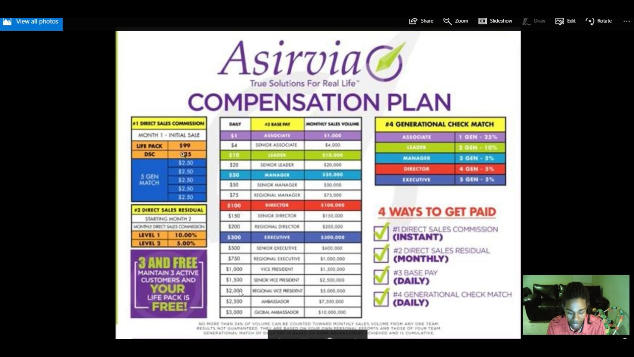 Asirvia Compensation Plan Explained - YouTube  Asirvia Compens...