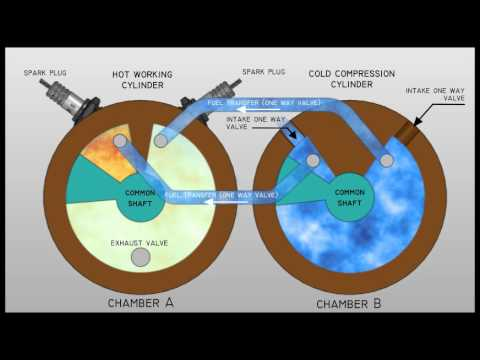Kamenov Rotary Reciprocating Internal Combustion Engine Animation