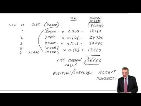 ACCA F2 Investment Appraisal (Capital Budgeting) NPV, IRR