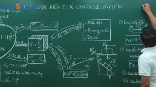 Tóm lược kiến thức chương II - Vật Lí 10 - Thầy giáo : Phạm Quốc Toản