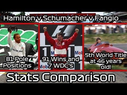 Hamilton v Schumacher v Fangio - Comparing the 5 Time World Champions Stats!!! Mp3